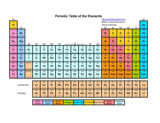 Printable Periodic Tables (PDF) Periodic table - best of periodic table with atomic mass