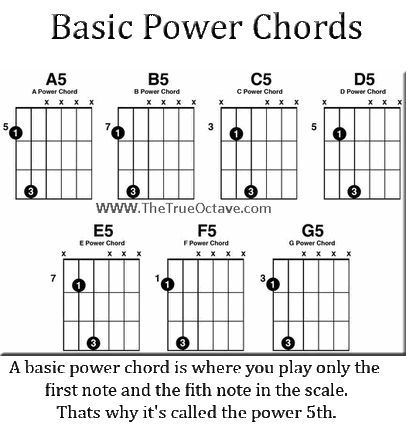 free guitar power chords | guitar | Pinterest