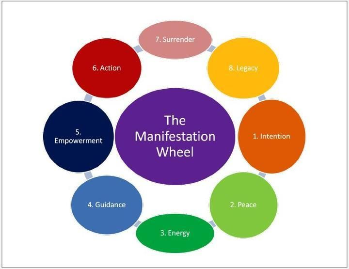 The first step in manifestation is our intention...hold this in your minds eye and never let it go