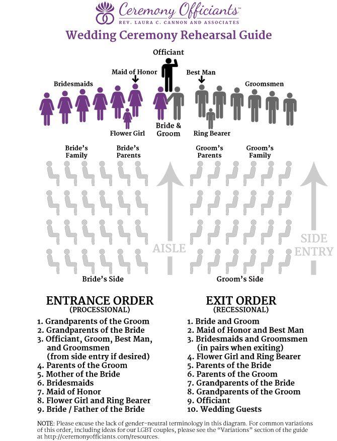 Wedding ceremony rehearsal guide checklist officiants also rh pinterest