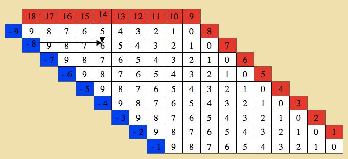 Montessori Table Of Arithmetics Substraction Charts