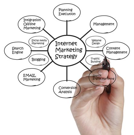 Services Offered by an Internet Marketing Firm