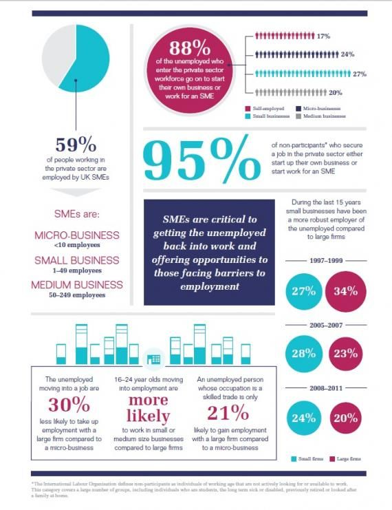 Small businesses are vital to employment The proof INFOGRAPHIC - proof of employment