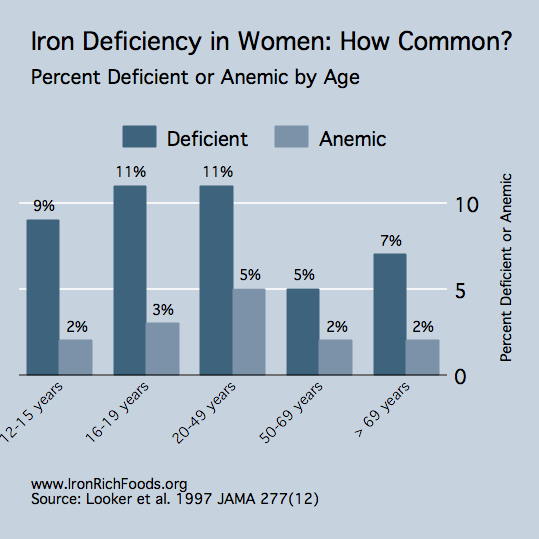 Prevalence of Iron Deficiency in Women -- From dailyiron.net -- Has info