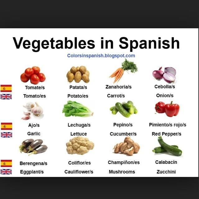 Spanish Food Vocabulary, Name Of Vegetables