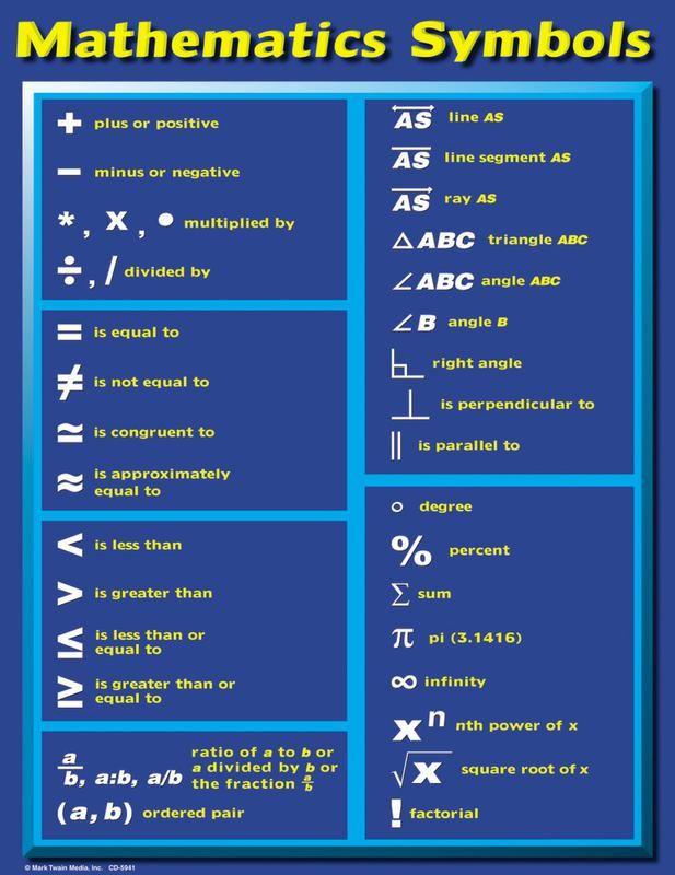 Image Result For Math Symbols Poster Maths Pinterest Math