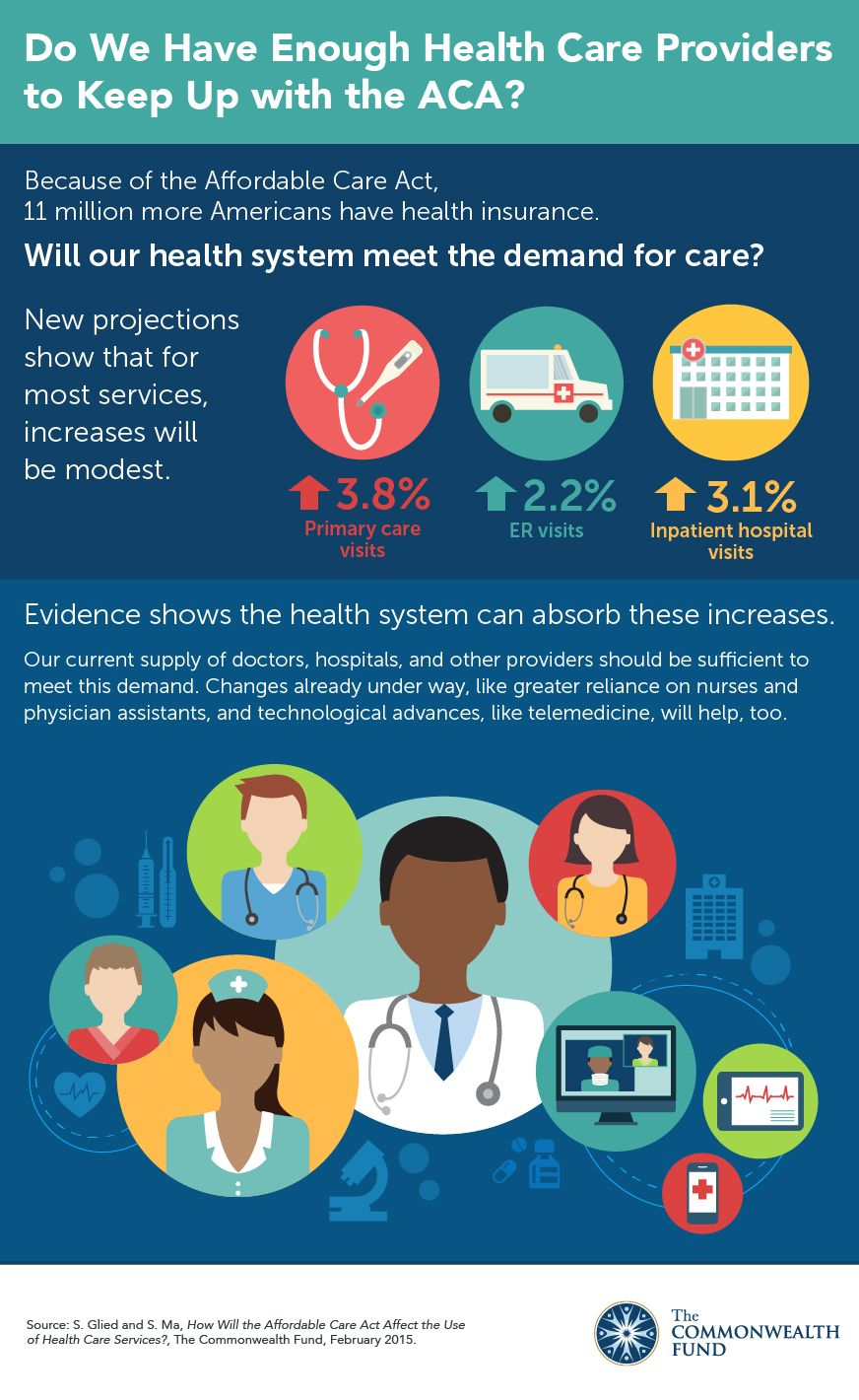 Healthcare Intelligence Network Health Insurance Infographic Infographic Health Health Care Reform