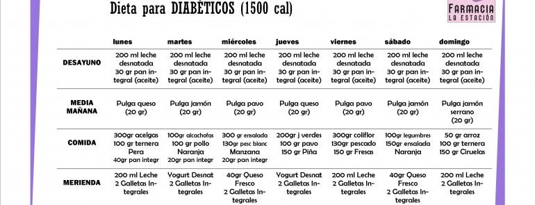 Dieta para diabéticos - Dietas, Tratamiento de la diabetes