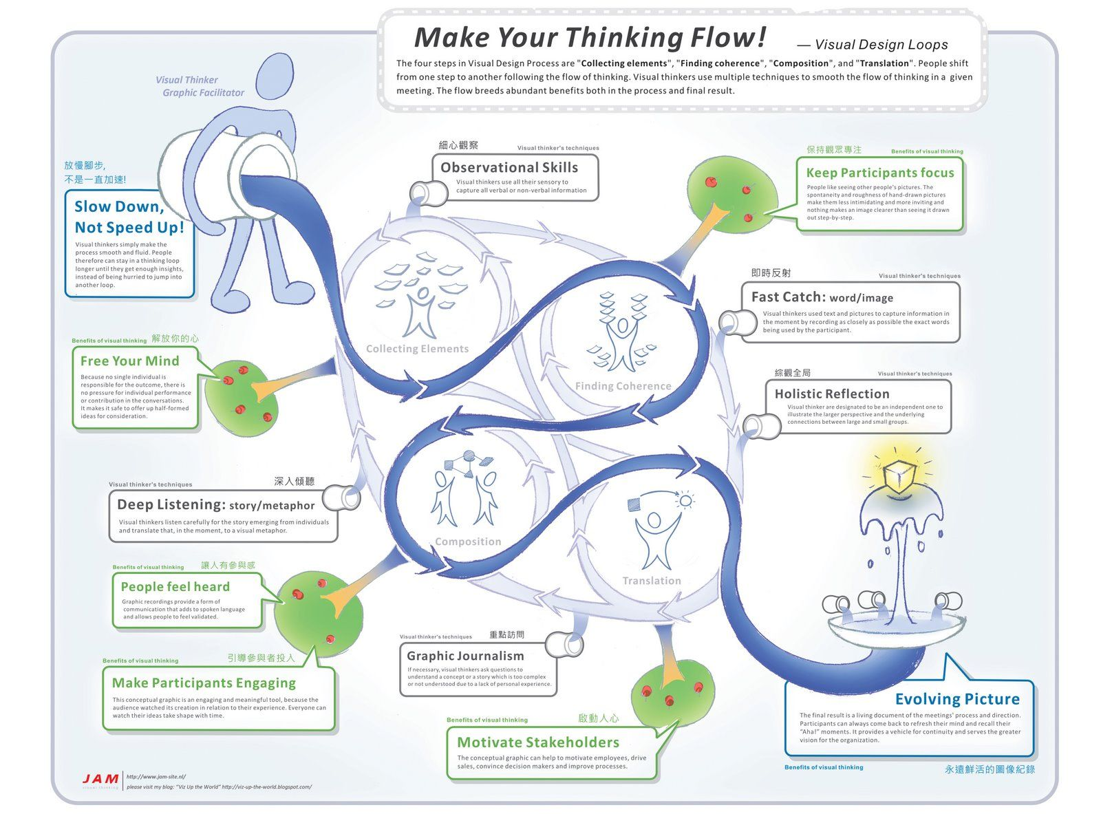 This poster is my first step to decipher the visual thinking process they are originated from jam as a concept to describe visual design