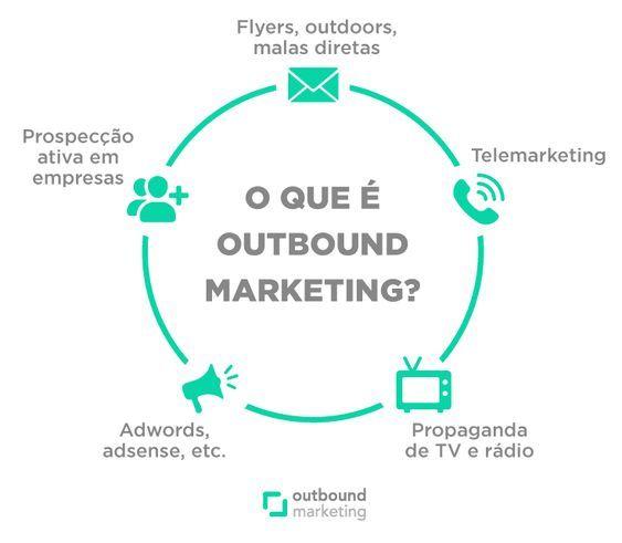 Outbound Marketing | Estratégias Marketing Digital...