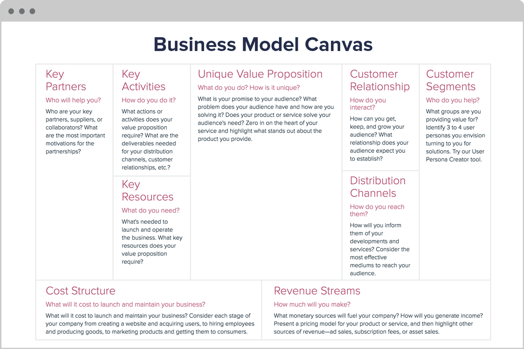 Free business model canvas template xtensio digital marketing business model canvas by xtensio cheaphphosting Image collections