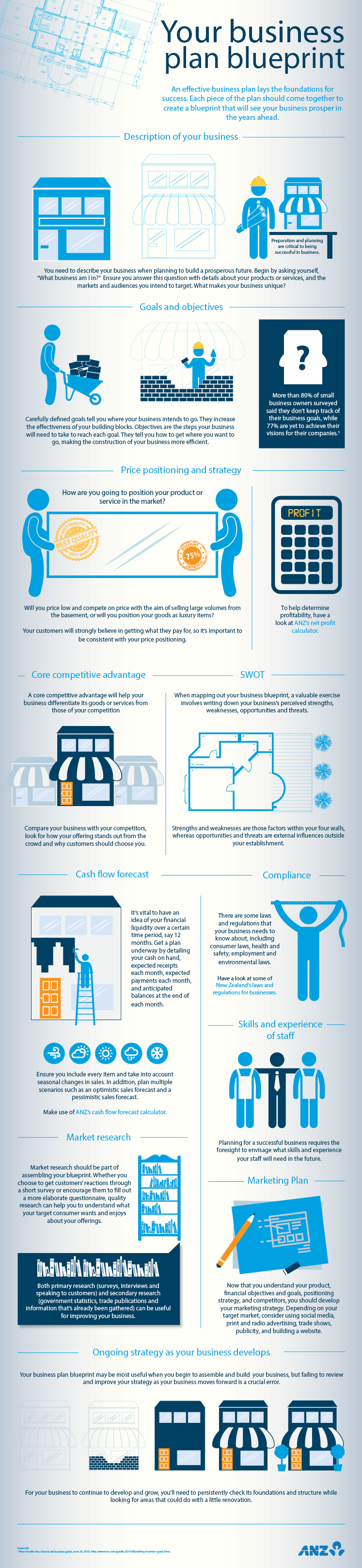 Business Plan Blueprint Business Infographic Business Planning