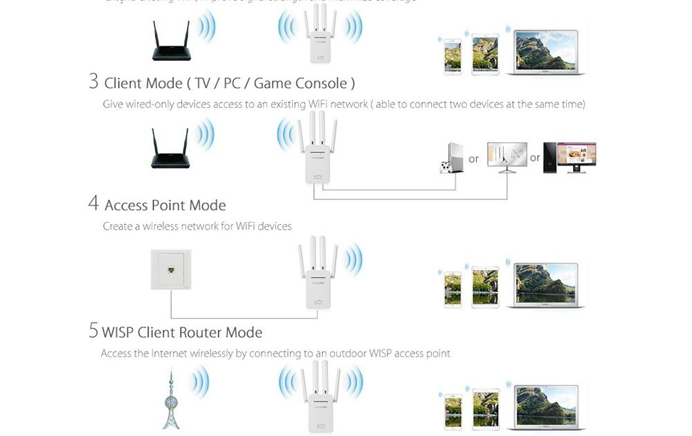 Free shipping pixlink 300mbps wr09 wireless wifi router