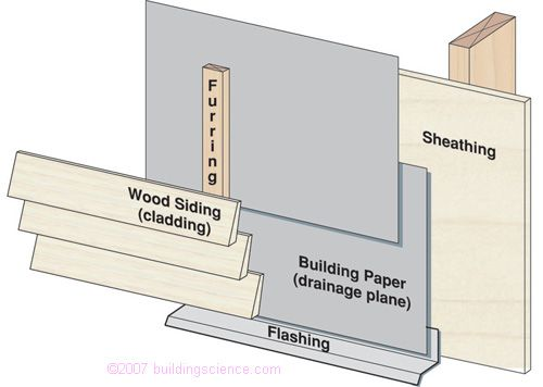 Bsd 105 Understanding Drainage Planes Cladding Installing Siding Exterior Cladding