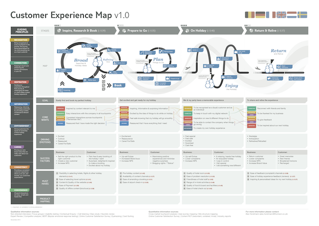customer experience journey mapping pdf
