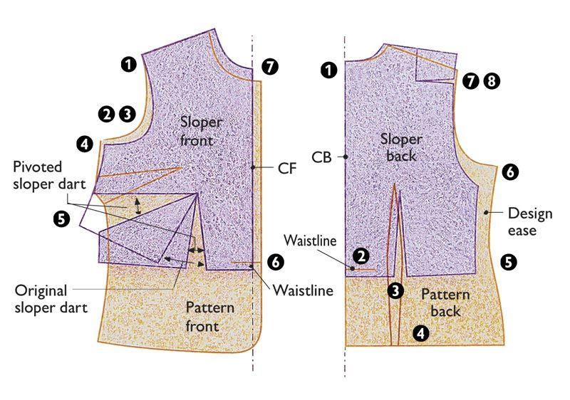 The Merits of a Basic Fitting Pattern | Costura, Patrones y La revista