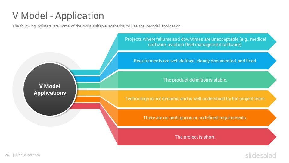 Software Development Life Cycle Models Powerpoint Template Slidesalad Software Development Life Cycle Development Life Cycle What Is Software