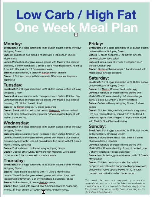 Photo of Low carb meal plan for 1 week