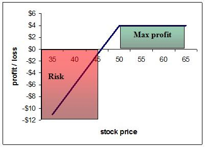 How safe is options trading