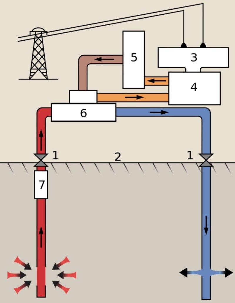 geothermal power plant block diagram | wiring library hydro power plant circuit diagram