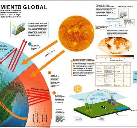 Infografías En Certificación Energética La Calidad Si Importa Calentamiento Global Causas Del Calentamiento Global Efectos Del Calentamiento Global