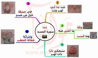 111 2b 25d8 25a7 25d9 2584 25d9 2585 25d8 25b3 25d8 25af Islamic Books For Kids Islam For Kids Islamic Kids Activities
