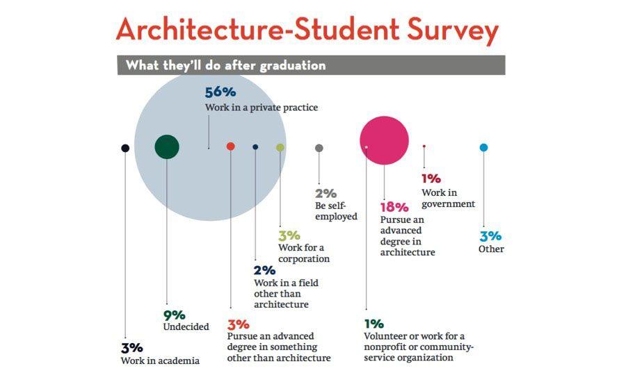America S Top Architecture Schools 2017 2016 09 01 Architect House Architect Logo Design Fa In 2020 Architecture Program Architect Student Architecture Student