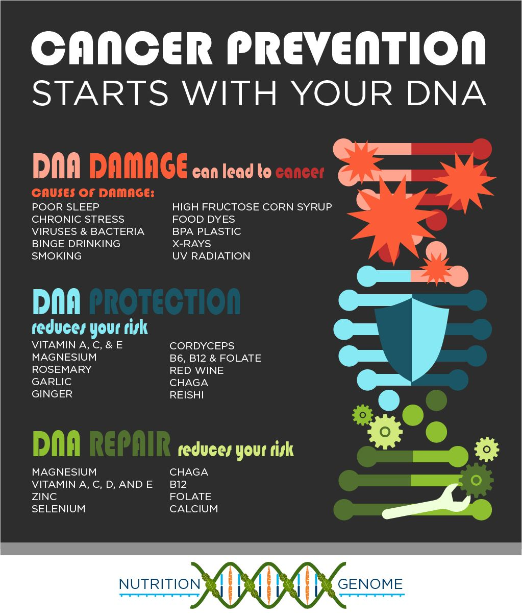 Cancer prevention starts with your dna your gene story pinterest cancer prevention starts with your dna malvernweather Images