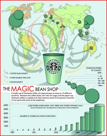 The Global Distribution Of Starbucks And Mcdonalds Starbucks