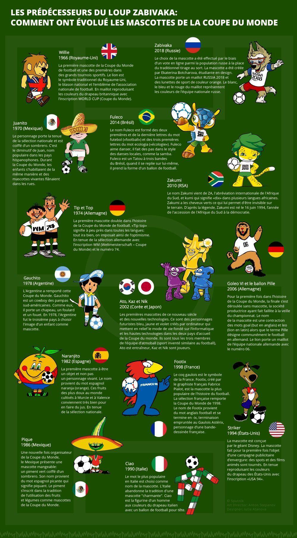 Les Prédécesseurs Du Loup Zabivaka Comment Ont évolué Les Mascottes De La Coupe Du Monde World Football World Cup Logo Best Football Team