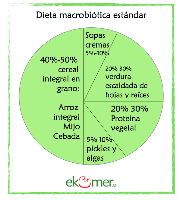 dieta macrobiotica adelgazar