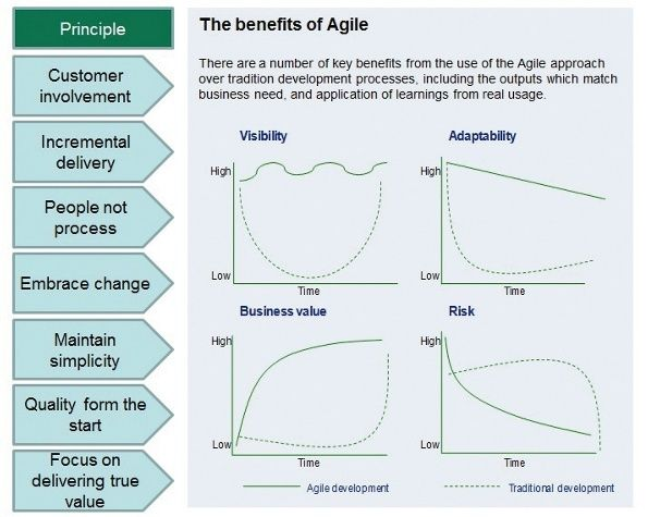 Lean vs agile vs waterfall project management and pmbok for Agile project management vs traditional project management