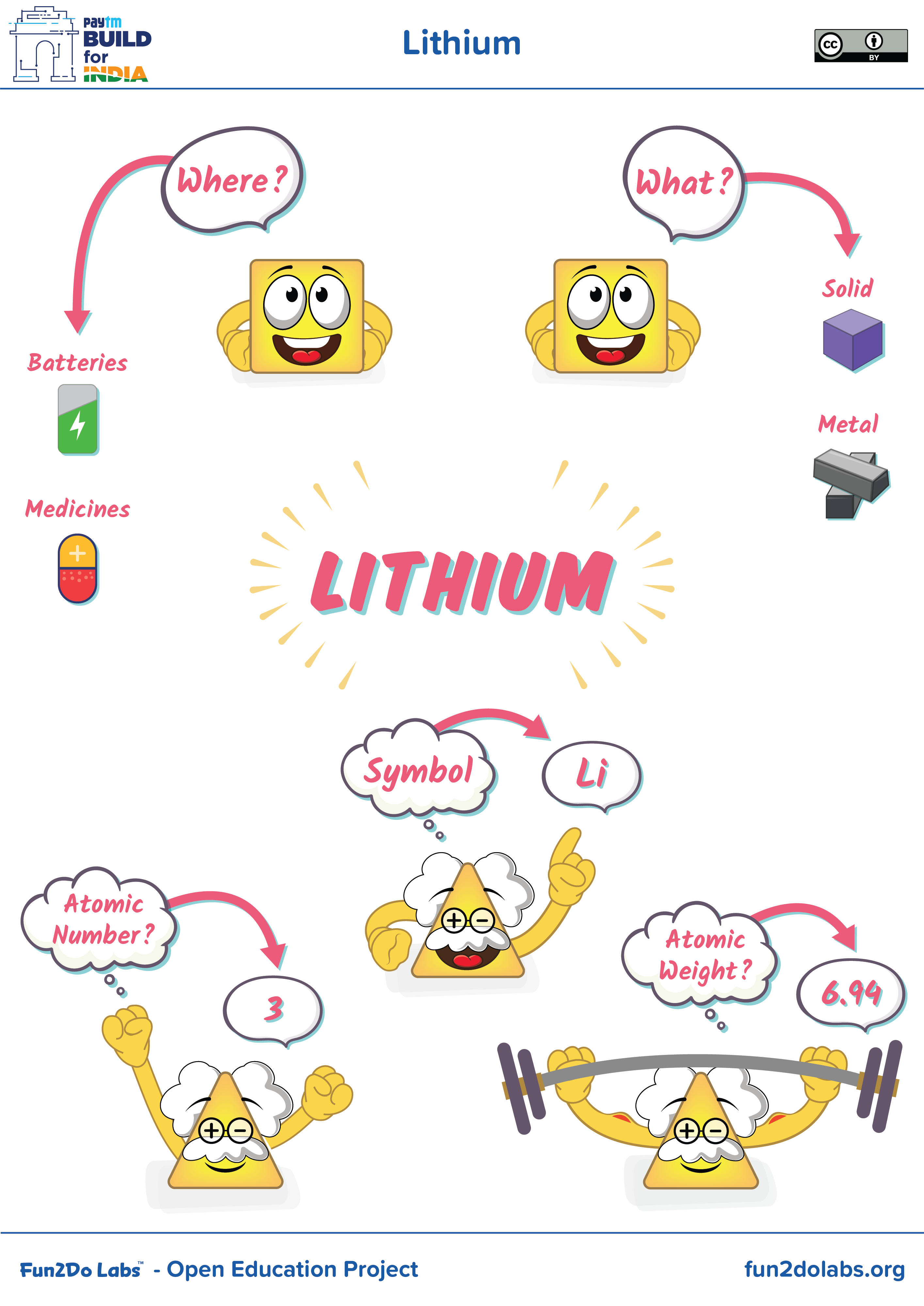 Poster For Teaching Lithium To Kids Lithium Battery Lithium Uses
