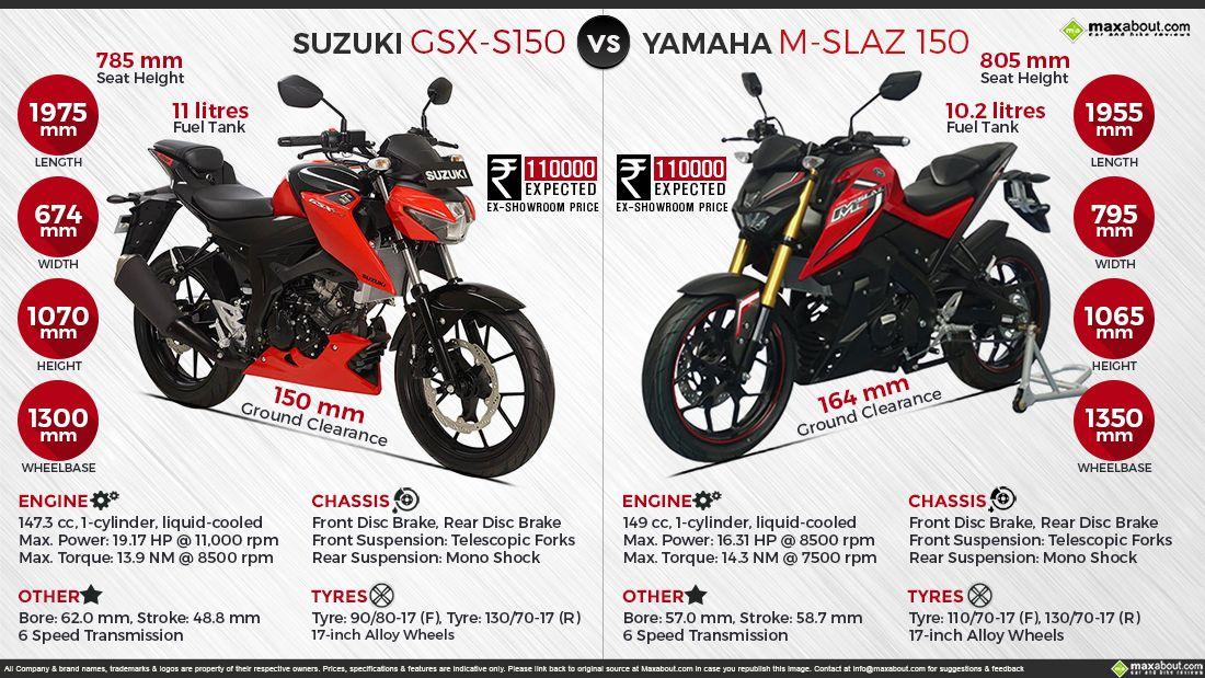Quick Comparison Suzuki Gsx S150 Vs Yamaha M Slaz 150 Suzuki