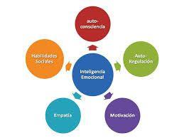 inteligencia emocional - Buscar con Google