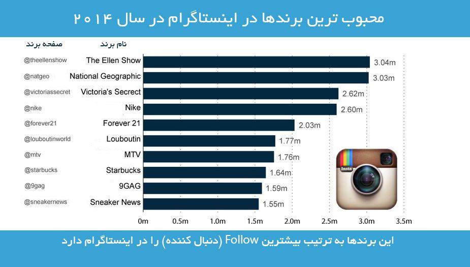 محبوبترین برند ها در اینستاگرام www.ads.ibnst.com
