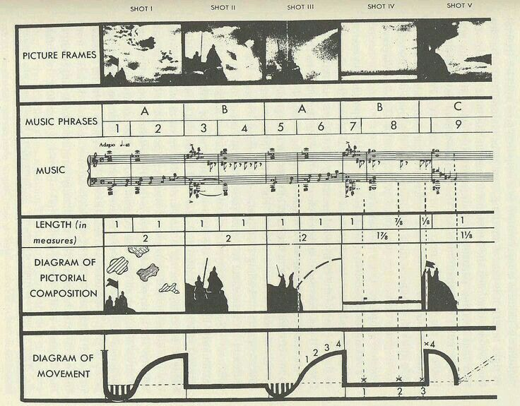 Pin by Penny Johnson on cinematography | Sequence diagram ...
