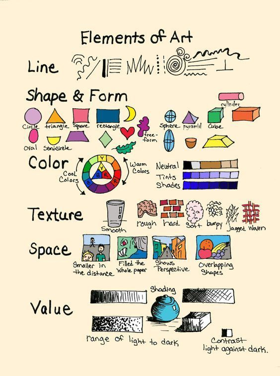 A simple summary of the elements of art. The