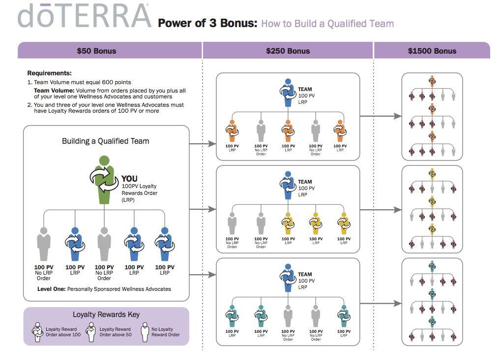 doTERRA Compensation Plan Outline Doterra, Doterra