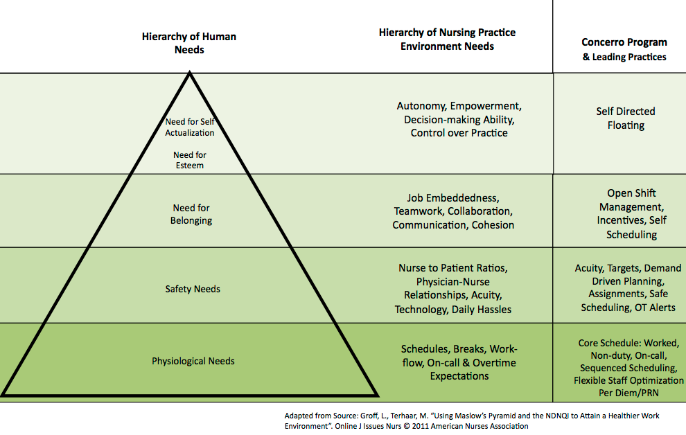 How Technology Supports the Nurse's Hierarchy of Needs