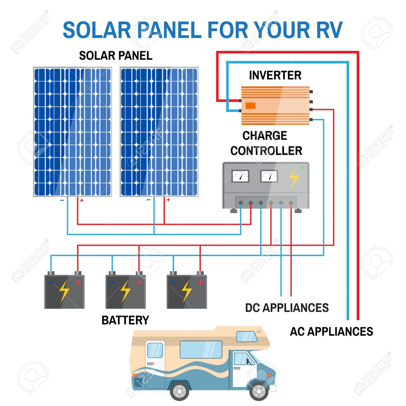 Solar Power System Wiring Diagram Roc Grp Org Branchement Electrique Electrique