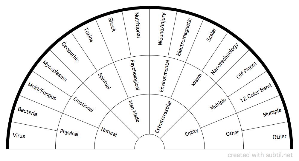 pendulum dowsing charts Google Search Dowsing chart