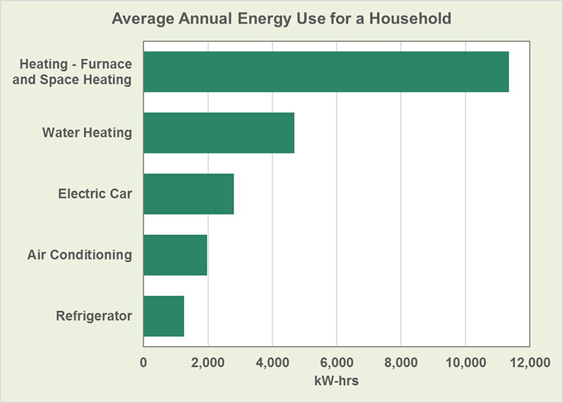 Ev Charging Consumes Less Energy Than Water Heating In Typical Us Home