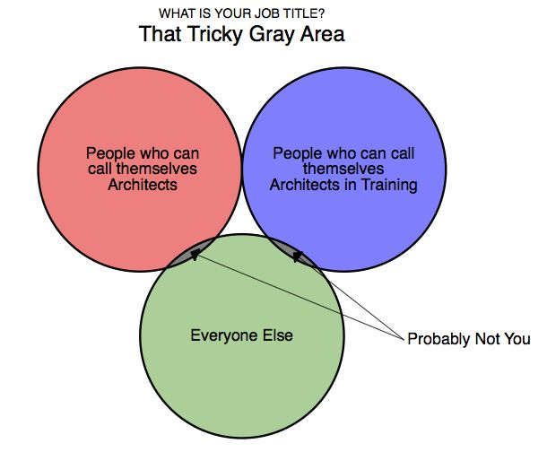 I Think Im Abusing The Purpose Of Venn Diagrams With This One