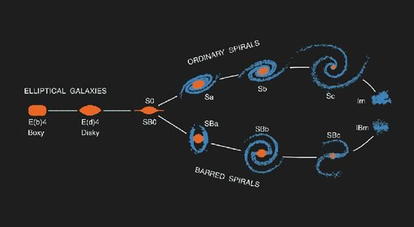 Hubble Tuning Fork Diagram Galaxy Classification Google Search Hubble Galaxies Galaxy