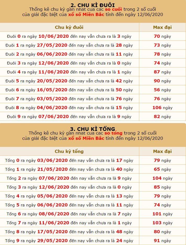 dự đoán xsmb ngày 13-6-2020 5