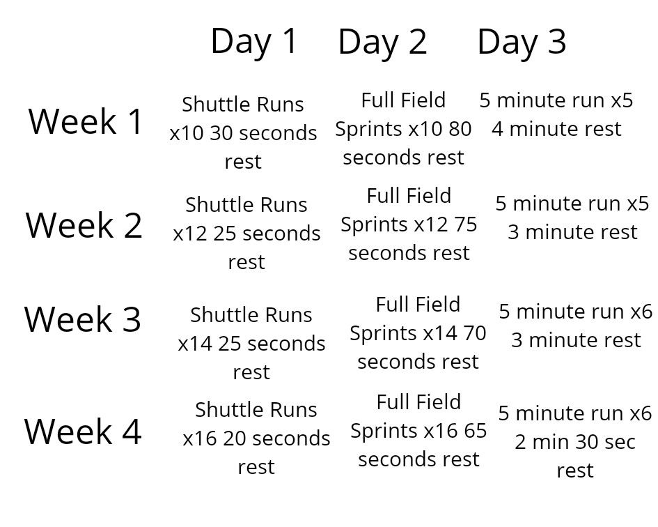 Soccer Fitness Program 4 Weeks Duration Soccer Training Program Football Workouts Soccer Players