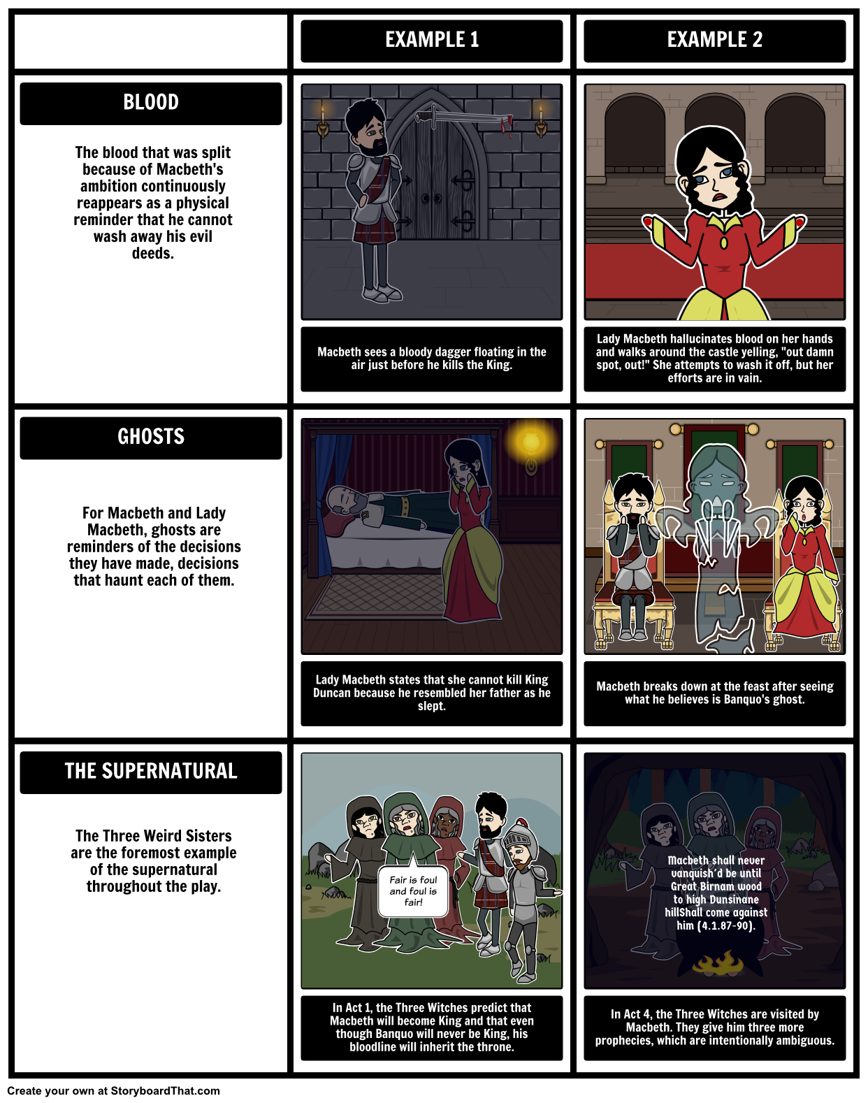 the tragedy of macbeth symbols motifs and themes create this the tragedy of macbeth symbols motifs and themes create this symbols motifs themes storyboard for the tragedy of macbeth using our grid layout