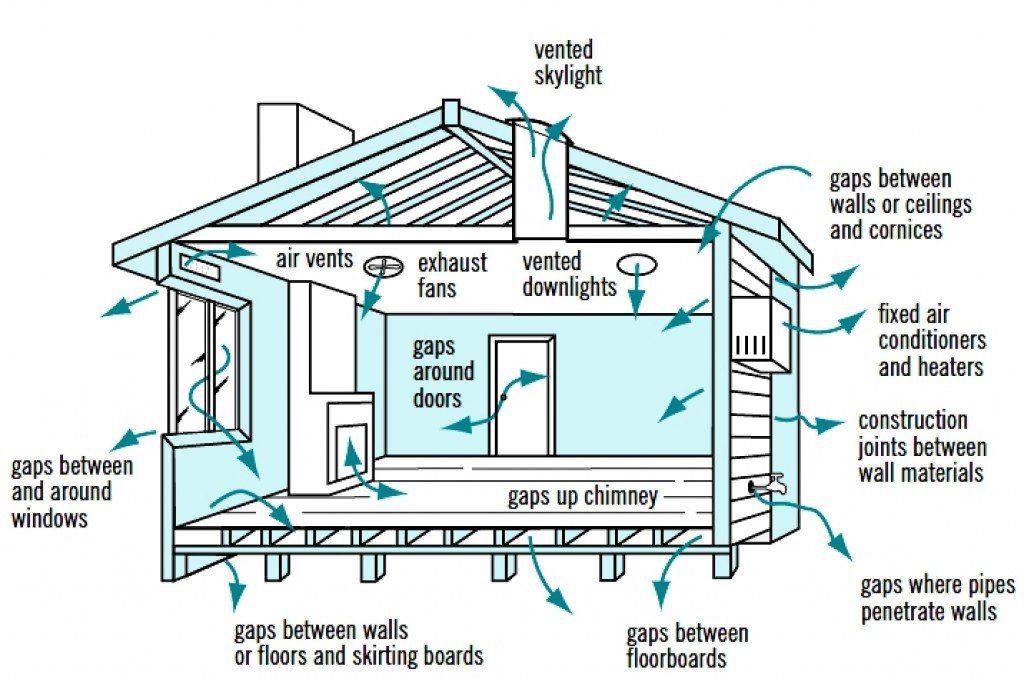 Ordinaire Cross Ventilation Is Often Ignored When Searching For A Home, Designing A  New House Or Renovating. Learn All About Ventilation In This Review.