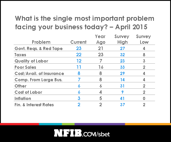 Most important problem for small business in April 2015